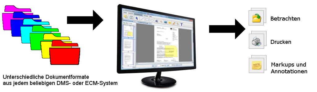 Unterschiedliche Dokumentformate aus jedem beliebigen DMS- oder ECM-System betrachten, drucken und mit Markups und Annotationen versehen.
